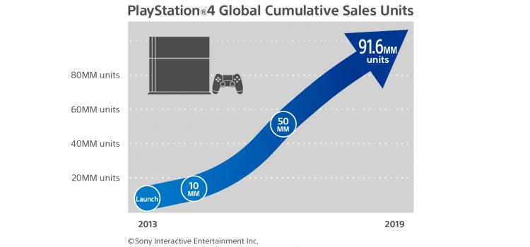Vânzările PlayStation 4 trec de 91.6 milioane de unităţi la nivel global; Spider-Man trece de 9 milioane